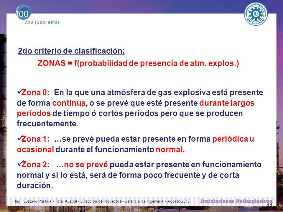 ZONAS = f(probabilidad de presencia de atm. explos.)