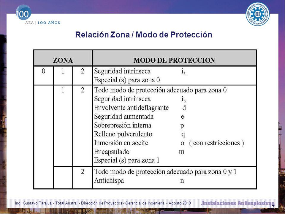 Relación Zona / Modo de Protección