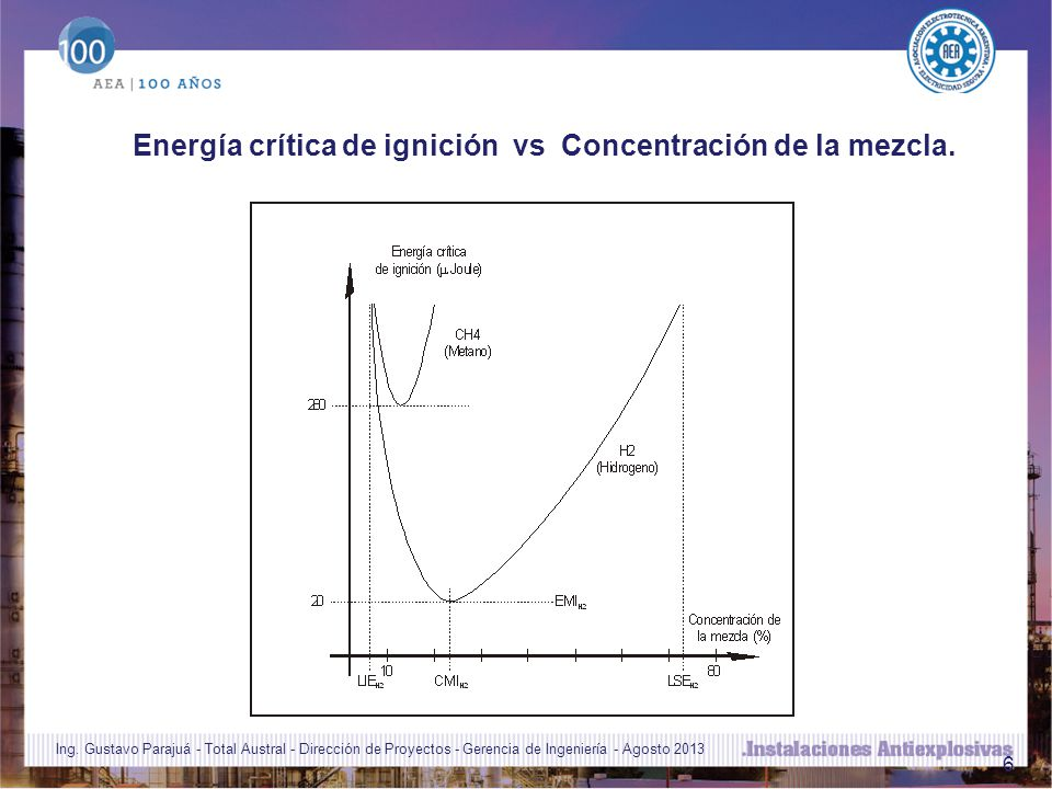 Energía crítica de ignición vs Concentración de la mezcla.