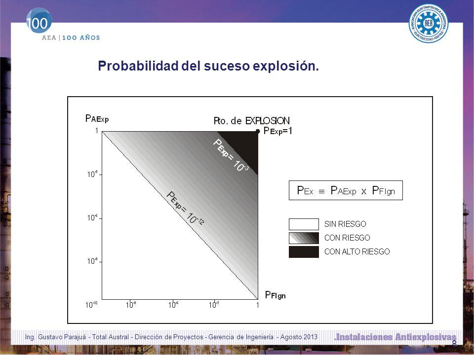 Probabilidad del suceso explosión.
