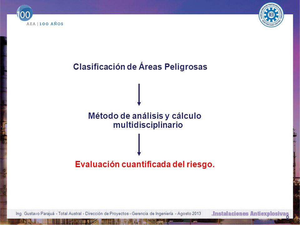 Clasificación de Áreas Peligrosas