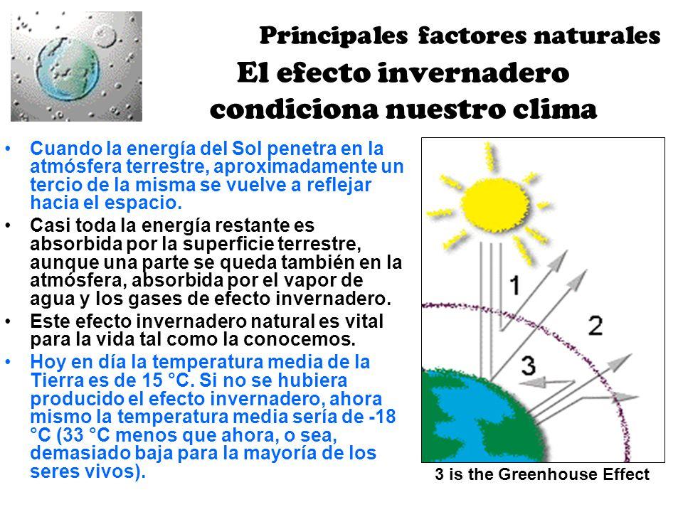 El efecto invernadero condiciona nuestro clima