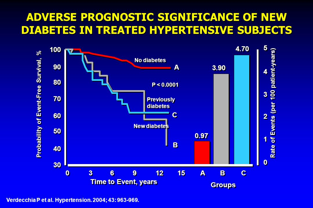ADVERSE PROGNOSTIC SIGNIFICANCE OF NEW DIABETES IN TREATED HYPERTENSIVE SUBJECTS