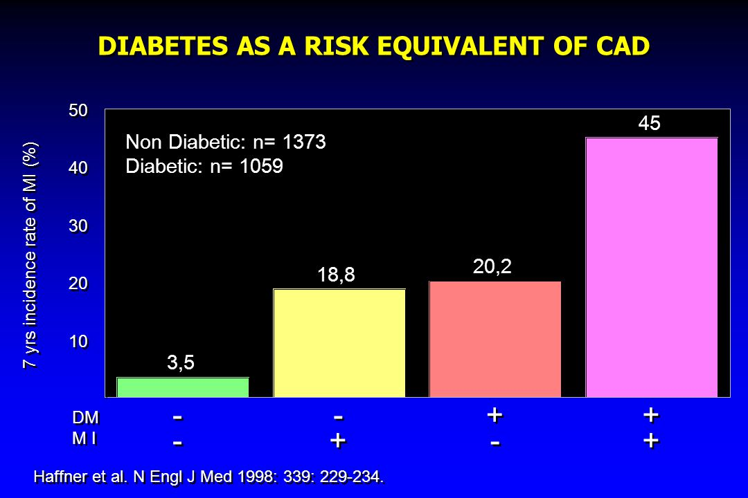 DIABETES AS A RISK EQUIVALENT OF CAD