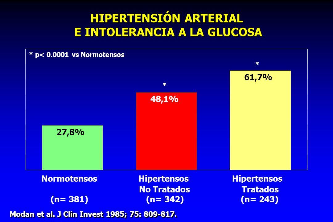 HIPERTENSIÓN ARTERIAL E INTOLERANCIA A LA GLUCOSA