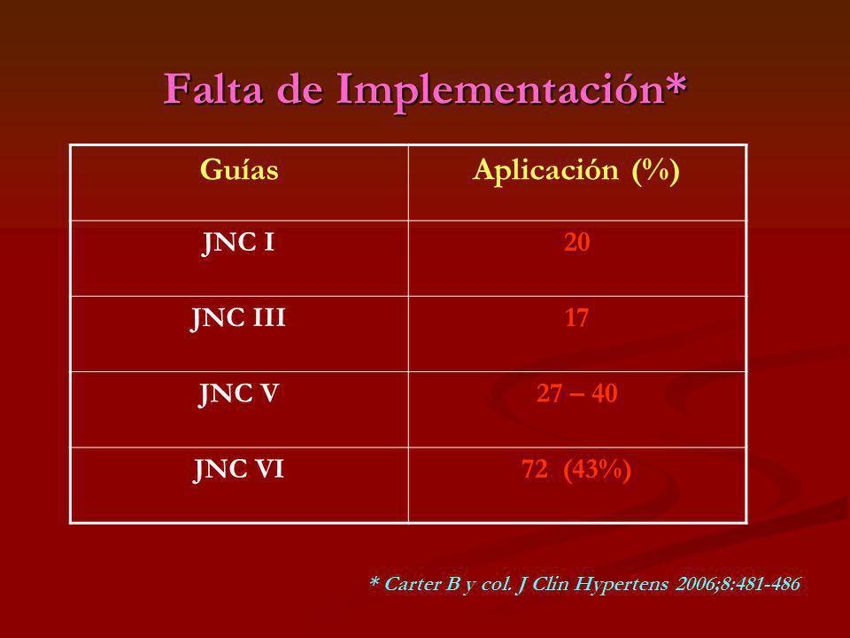 Falta de Implementación*