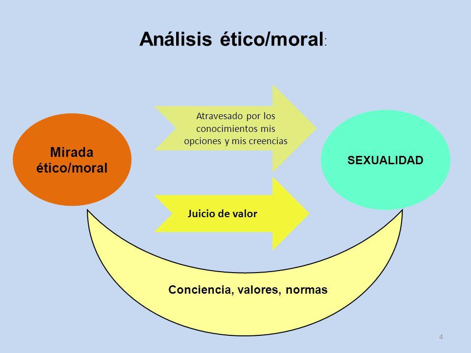 Análisis ético/moral: