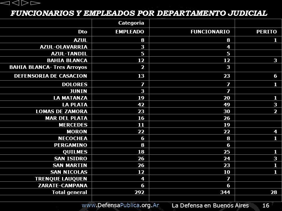 FUNCIONARIOS Y EMPLEADOS POR DEPARTAMENTO JUDICIAL