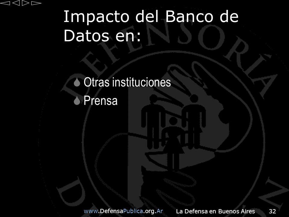 Impacto del Banco de Datos en: