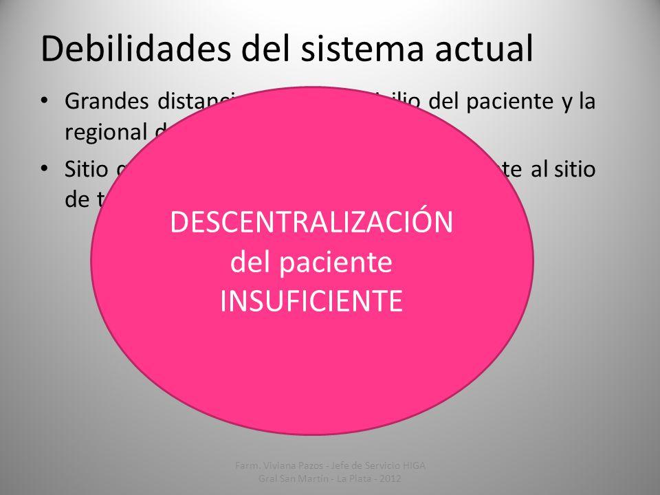 DESCENTRALIZACIÓN del paciente INSUFICIENTE