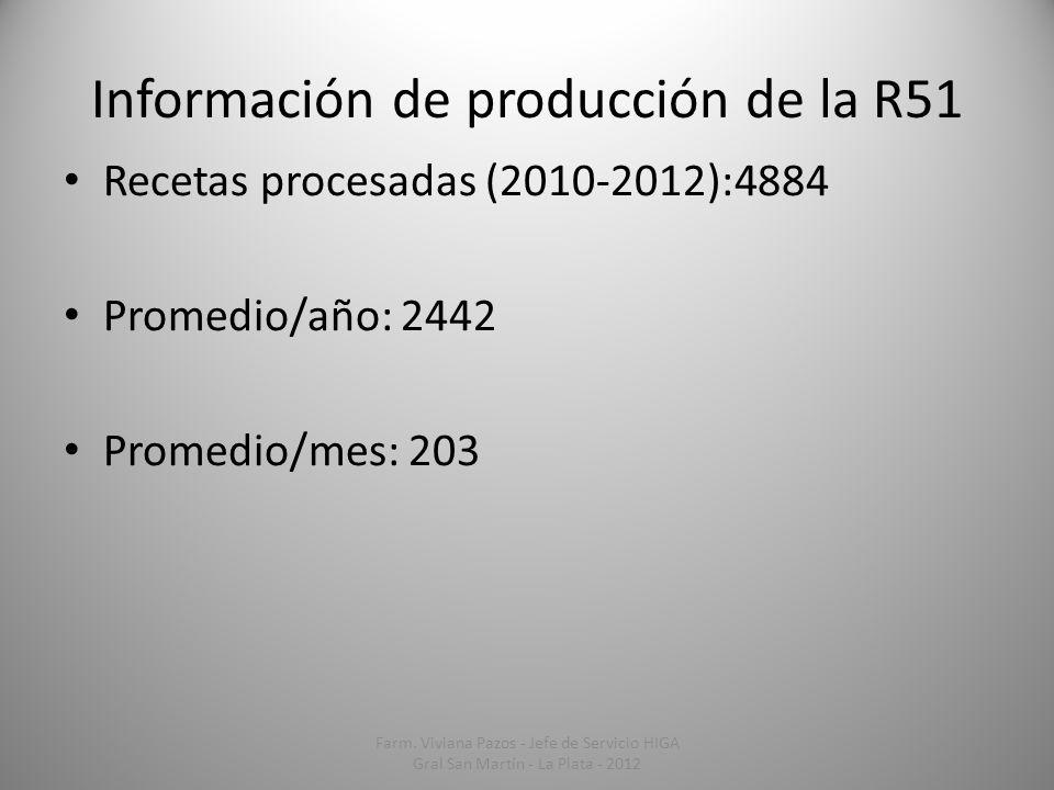 Información de producción de la R51