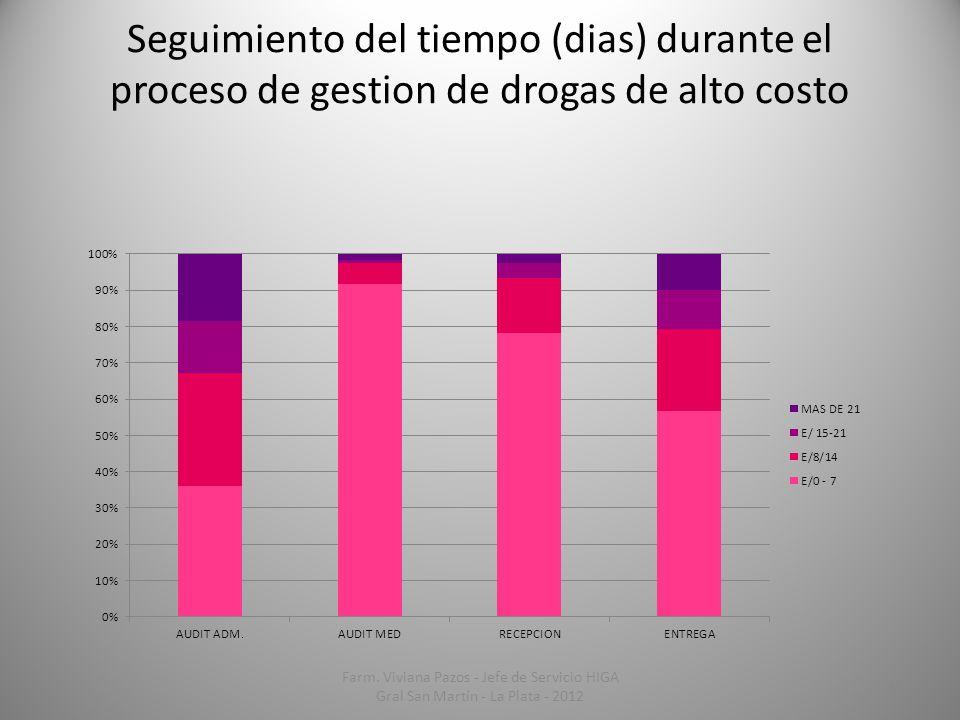Seguimiento del tiempo (dias) durante el proceso de gestion de drogas de alto costo