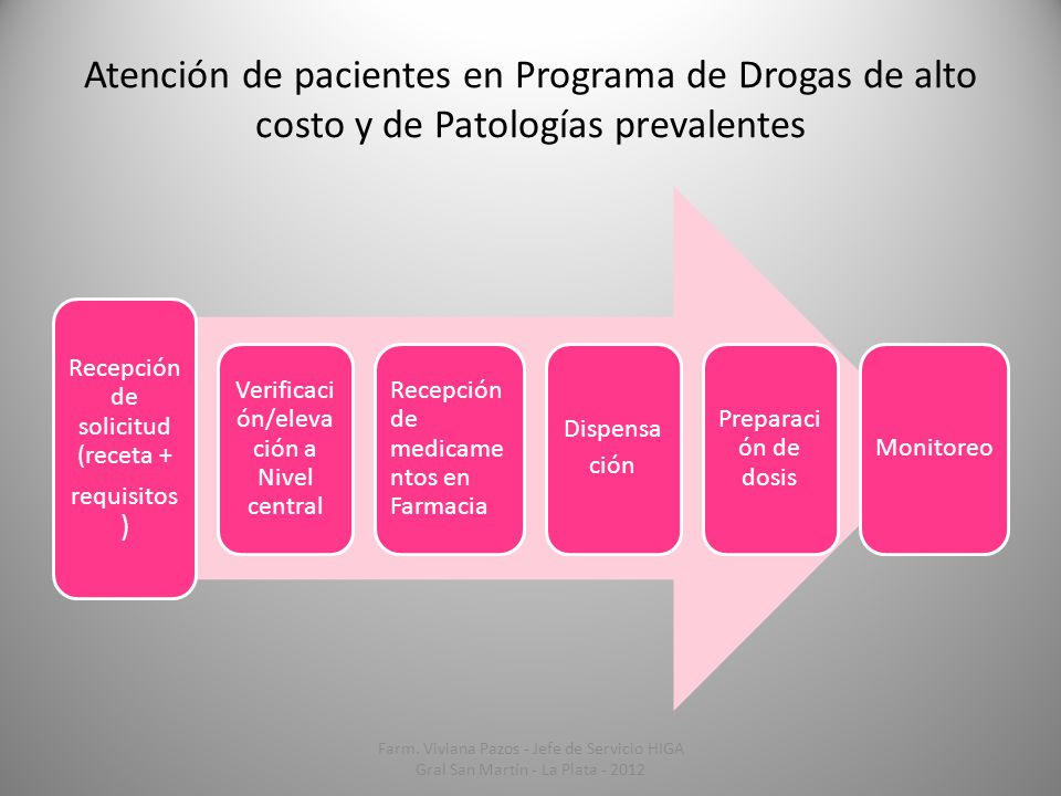 Atención de pacientes en Programa de Drogas de alto costo y de Patologías prevalentes
