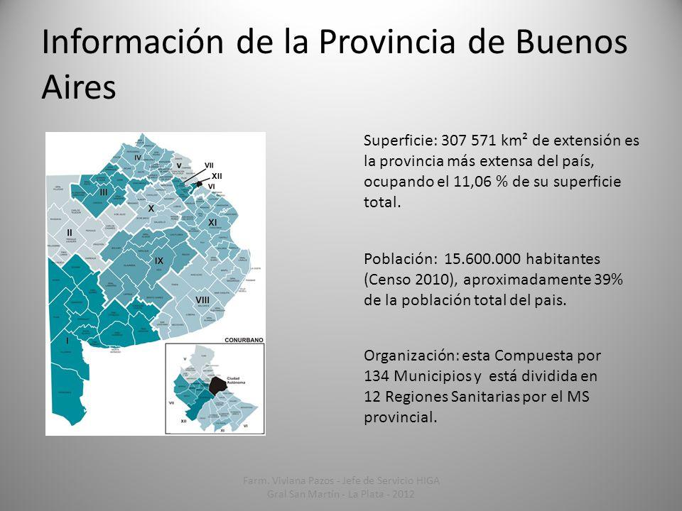 Información de la Provincia de Buenos Aires