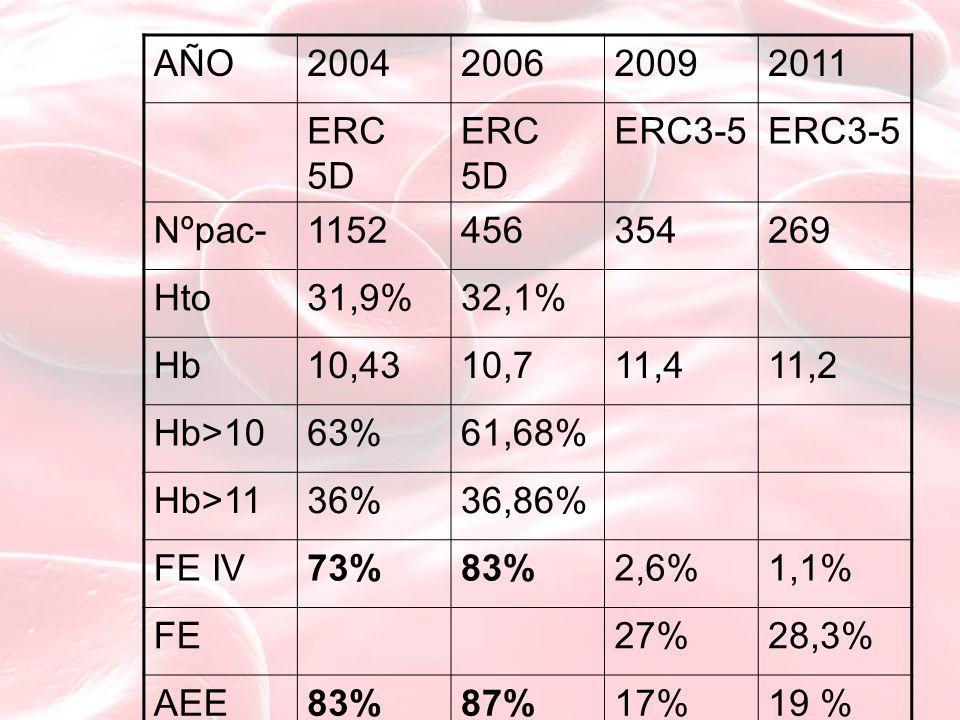 AÑO 2004. 2006. 2009. 2011. ERC 5D. ERC3-5. Nºpac- 1152. 456. 354. 269. Hto. 31,9% 32,1%