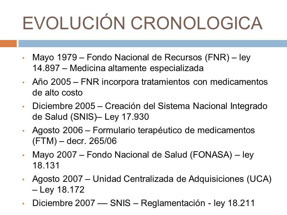 EVOLUCIÓN CRONOLOGICA