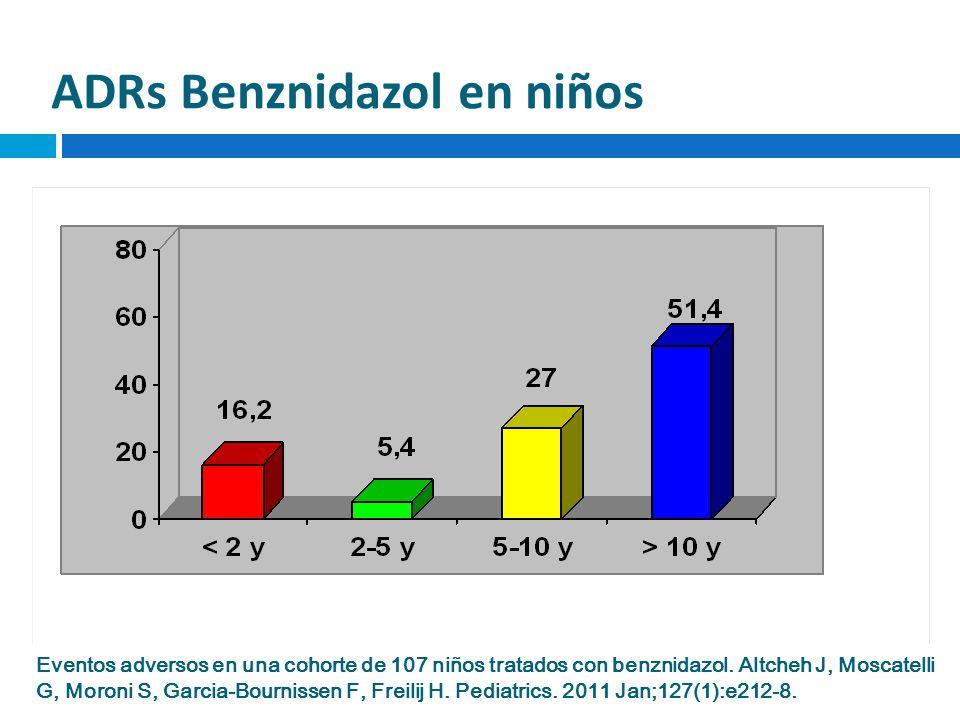 ADRs Benznidazol en niños