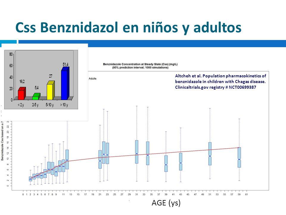 Css Benznidazol en niños y adultos