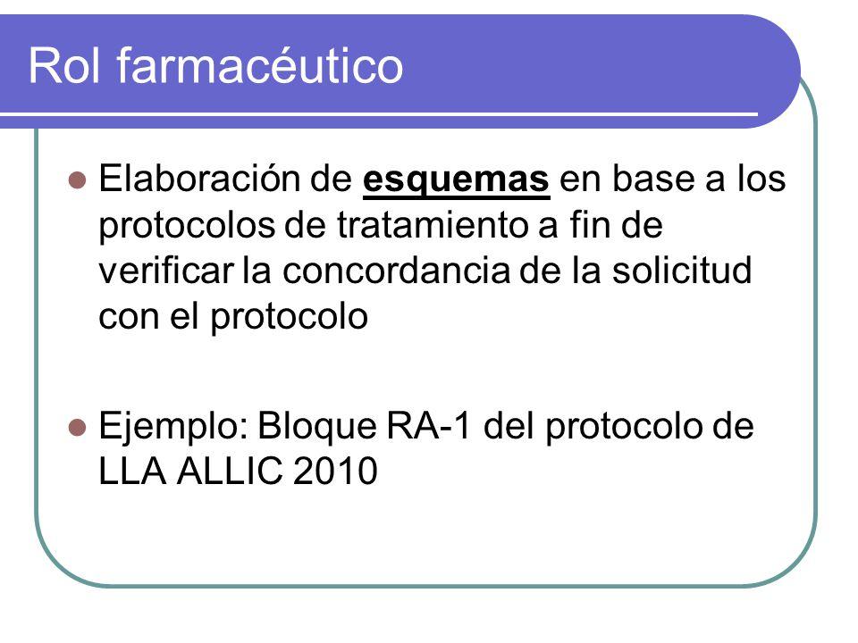Rol farmacéutico Elaboración de esquemas en base a los protocolos de tratamiento a fin de verificar la concordancia de la solicitud con el protocolo.