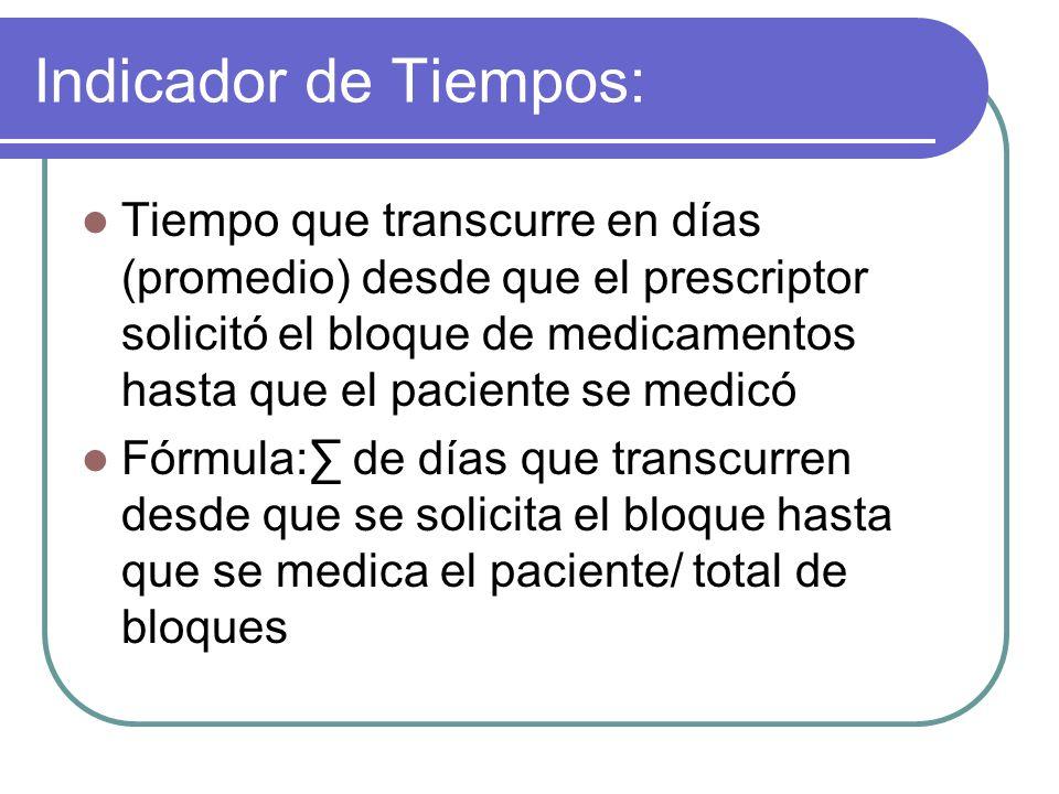 Indicador de Tiempos: