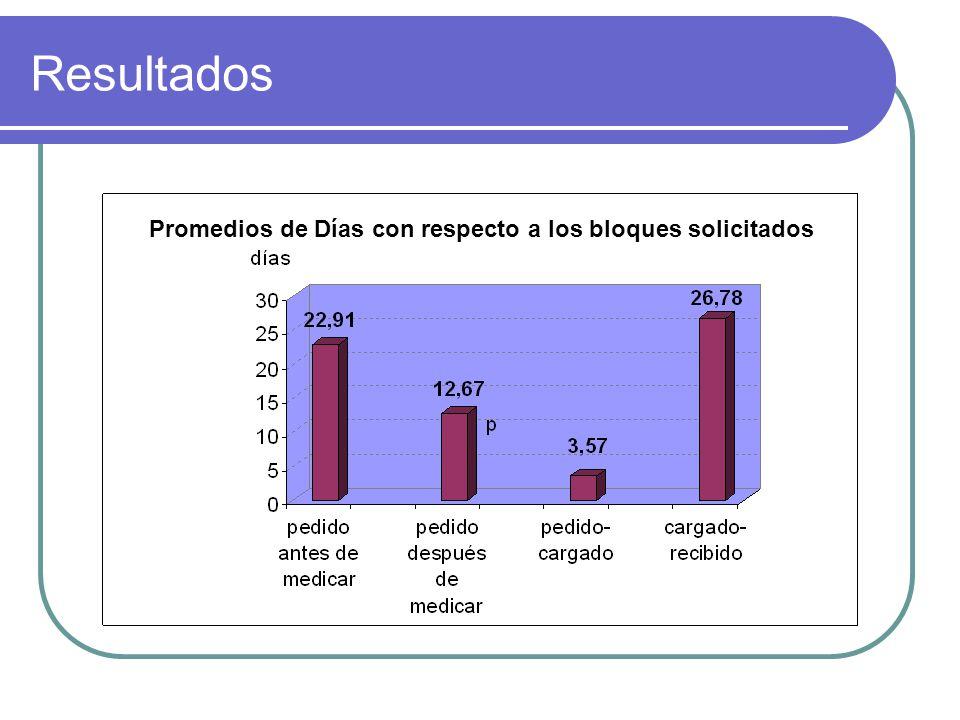 Resultados Promedios de Días con respecto a los bloques solicitados