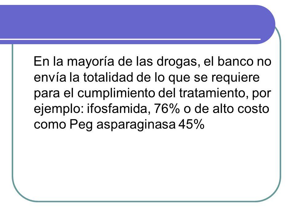 En la mayoría de las drogas, el banco no envía la totalidad de lo que se requiere para el cumplimiento del tratamiento, por ejemplo: ifosfamida, 76% o de alto costo como Peg asparaginasa 45%