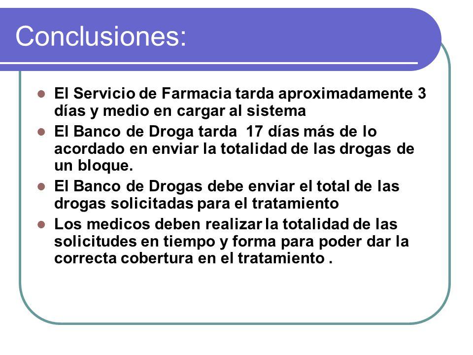 Conclusiones: El Servicio de Farmacia tarda aproximadamente 3 días y medio en cargar al sistema.