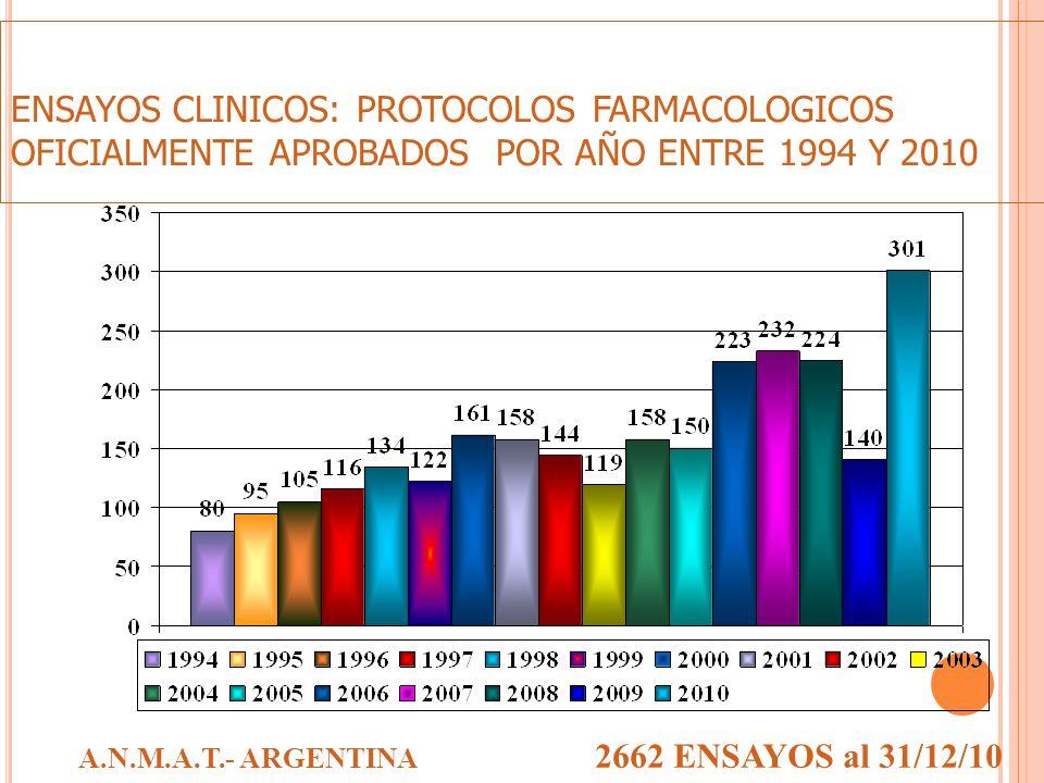 ENSAYOS CLINICOS: PROTOCOLOS FARMACOLOGICOS OFICIALMENTE APROBADOS POR AÑO ENTRE 1994 Y 2010