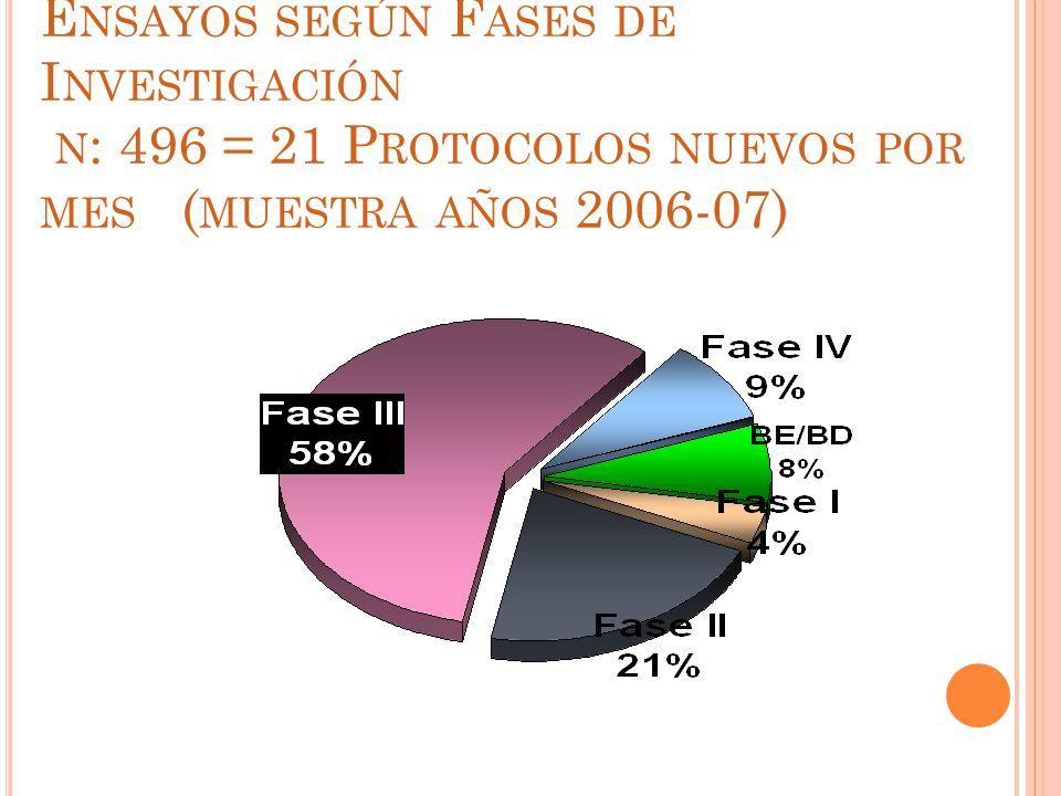 Ensayos según Fases de Investigación n: 496 = 21 Protocolos nuevos por mes (muestra años 2006-07)