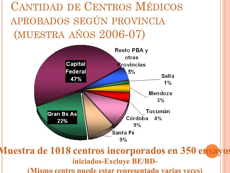 Cantidad de Centros Médicos aprobados según provincia (muestra años 2006-07)