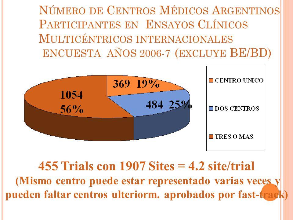 455 Trials con 1907 Sites = 4.2 site/trial
