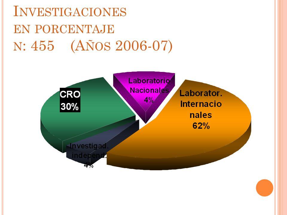 Patrocinantes de las Investigaciones en porcentaje n: 455 (Años 2006-07)