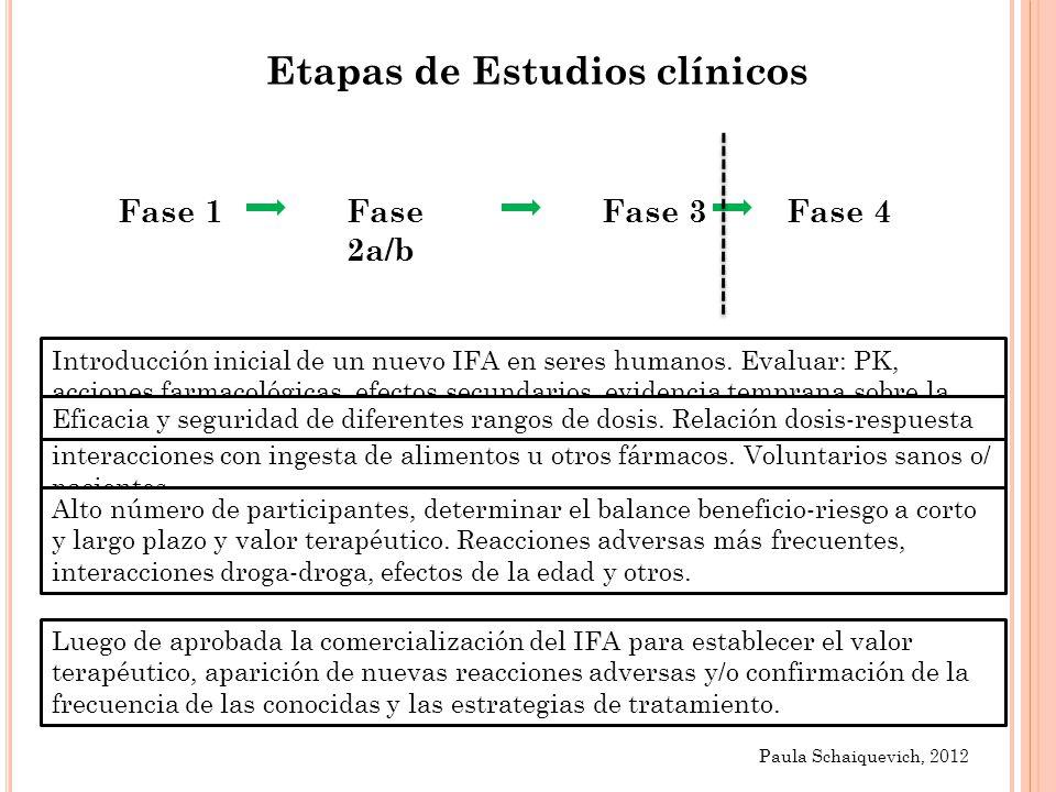 Etapas de Estudios clínicos