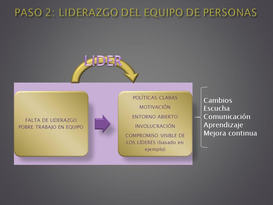 PASO 2: LIDERAZGO DEL EQUIPO DE PERSONAS