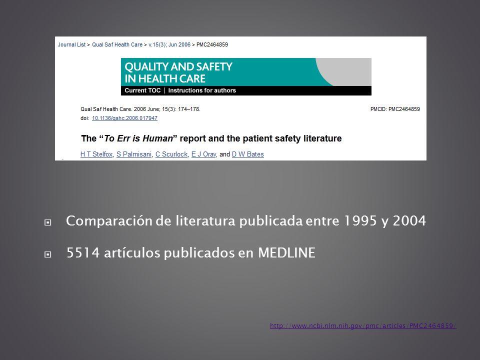 Comparación de literatura publicada entre 1995 y 2004