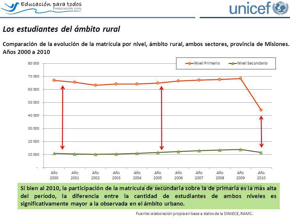 Los estudiantes del ámbito rural. Comparación de la evolución de la matrícula por nivel, ámbito rural, ambos sectores, provincia de Misiones.