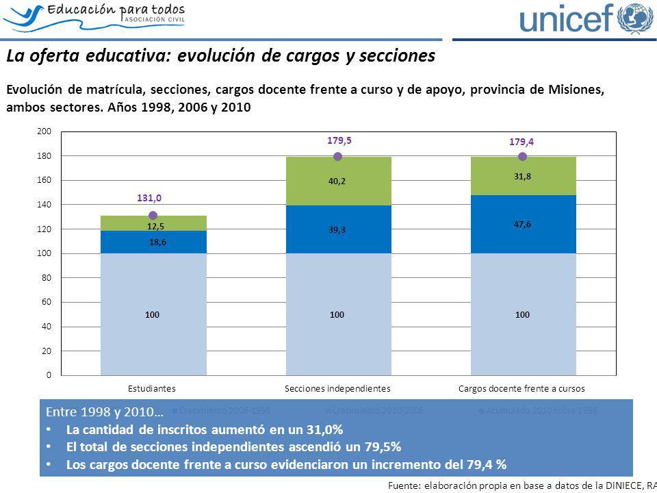 La oferta educativa: evolución de cargos y secciones