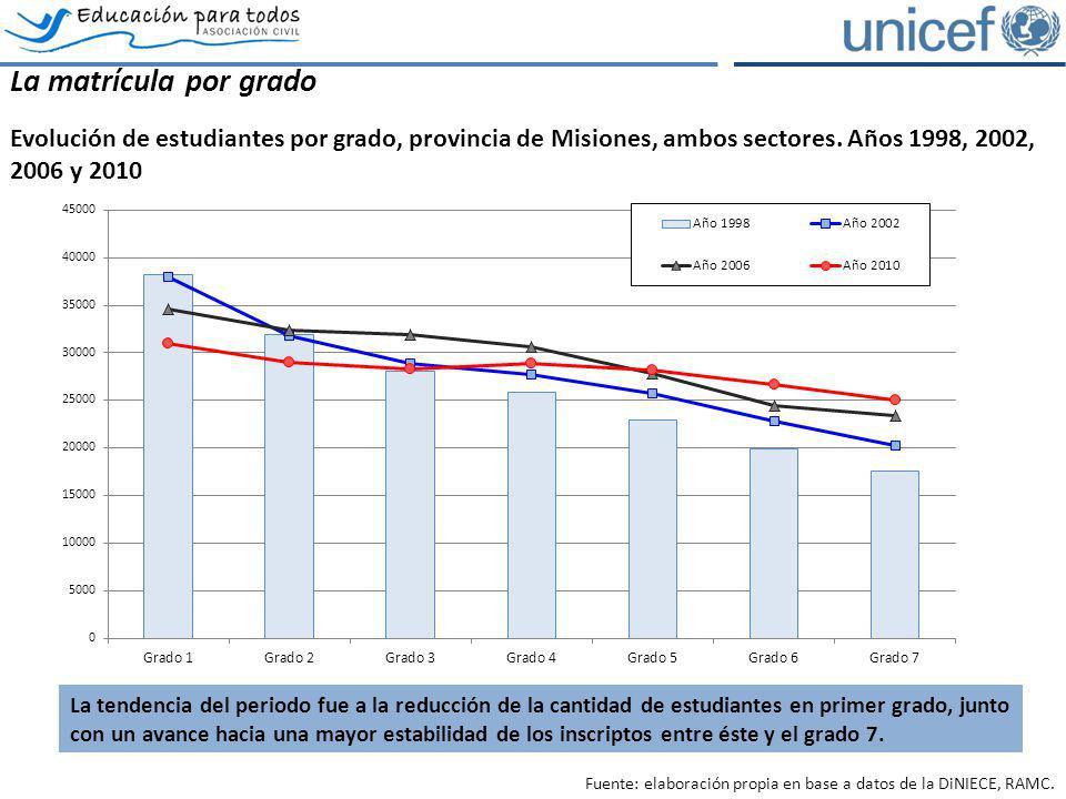 La matrícula por grado Evolución de estudiantes por grado, provincia de Misiones, ambos sectores. Años 1998, 2002, 2006 y 2010.