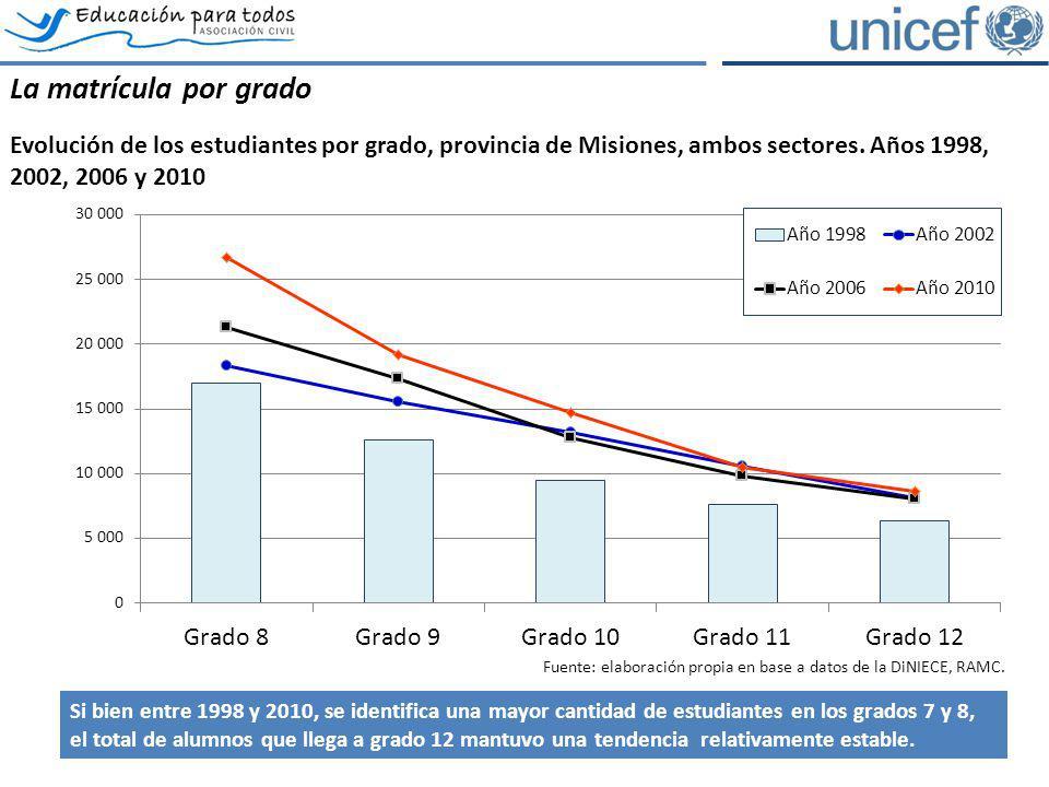 La matrícula por grado. Evolución de los estudiantes por grado, provincia de Misiones, ambos sectores. Años 1998, 2002, 2006 y 2010.