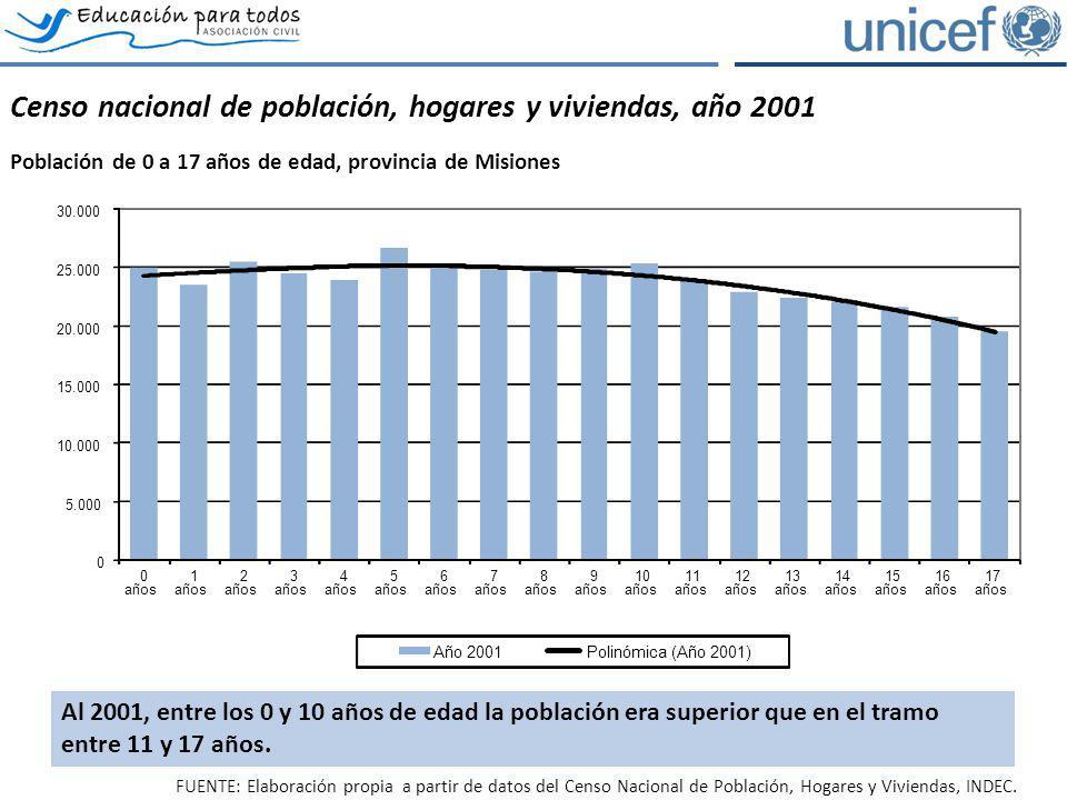 Censo nacional de población, hogares y viviendas, año 2001