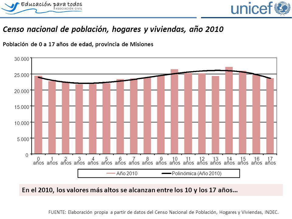 Censo nacional de población, hogares y viviendas, año 2010