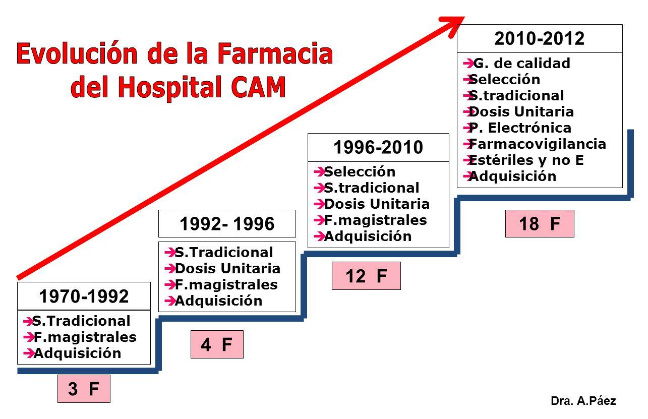 Evolución de la Farmacia
