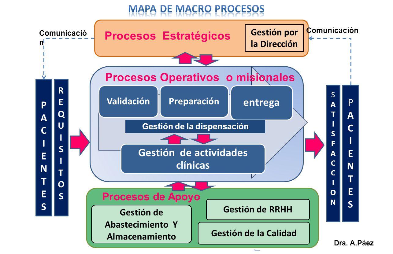 Procesos Estratégicos