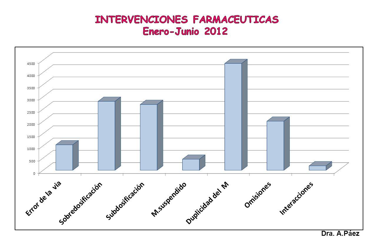 INTERVENCIONES FARMACEUTICAS Enero-Junio 2012