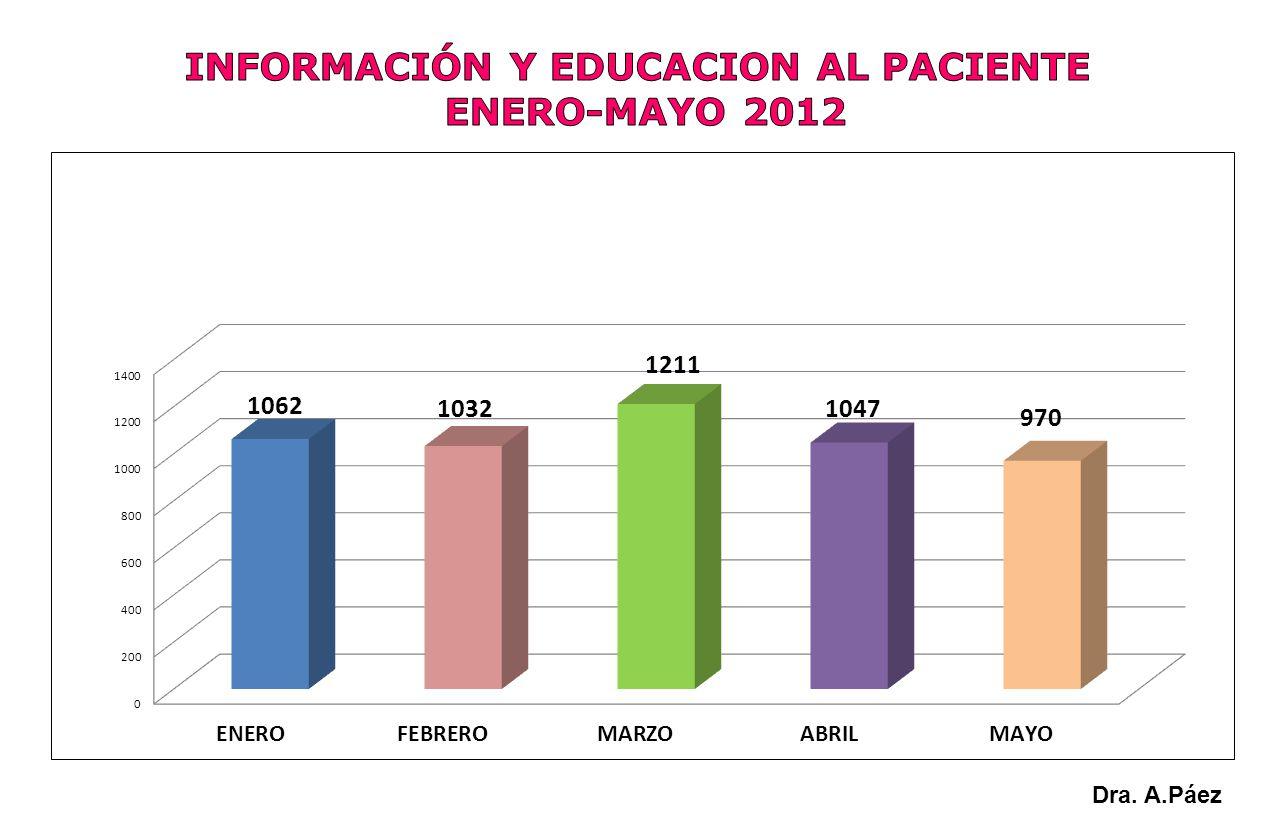 INFORMACIÓN Y EDUCACION AL PACIENTE