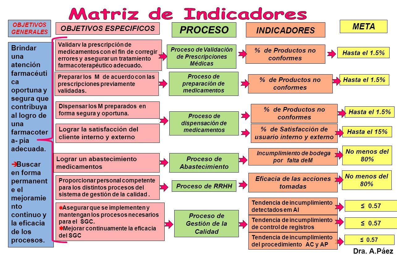 PROCESO Matriz de Indicadores META INDICADORES OBJETIVOS ESPECIFICOS