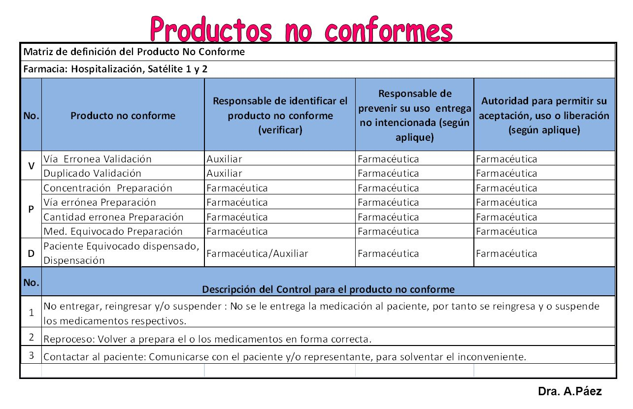 Productos no conformes