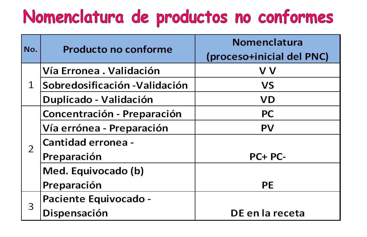 Nomenclatura de productos no conformes