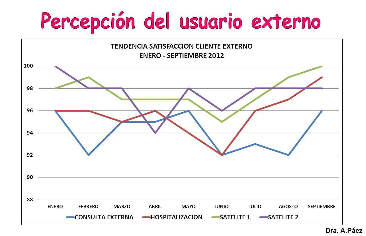 Percepción del usuario externo