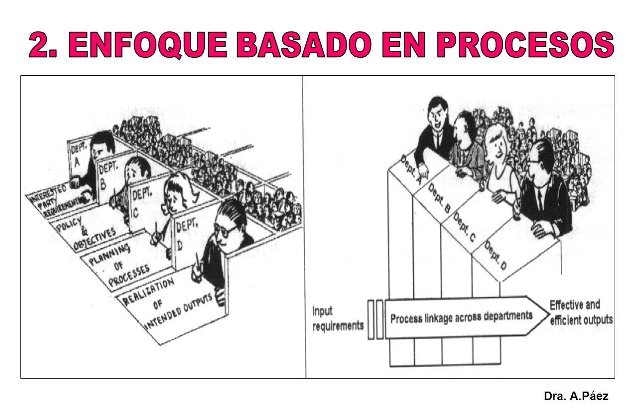 2. ENFOQUE BASADO EN PROCESOS